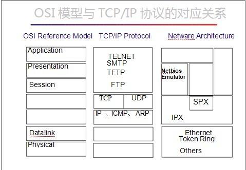 "WAN 是覆盖地理范围相对较广的数据通信网络,它通常利用公共载波 公司提供的便利条件进行传输。 WAN 技术在 OSI 参考模型的下三层(即物理层、数据链路层和网络层) 发挥作用。 WAN 通常采用两种交换模式运行,即电路交换和分组交换技术。 电路方式是基于电话网电路交换的原理,当用户要求发送数据时,交 换机就在主叫用户和被叫用户之间接通一条物理的数据传输通路。特 点是时延小、""透明""传输(即传输通路对用户数据不进行任何修正或解 释)、信息传输的吞吐量大。缺点是所占带宽固定,网络"