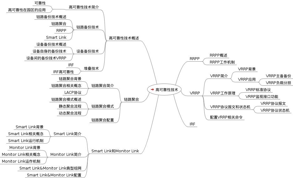 h3c交换部分思维导图分享下---让学习不再难