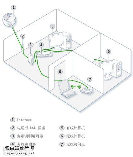 集线器,交换机,路由器和访问点有什么区别?