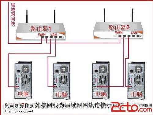 两台路由器连接设置