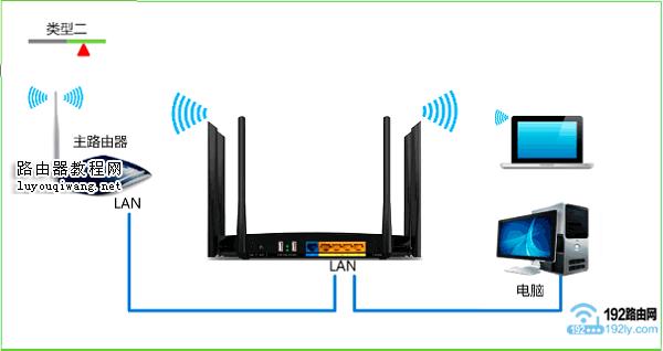 第二个路由器的LAN口,连接第一个路由器的LAN口