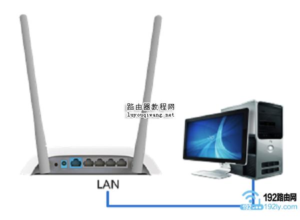 电脑用网线,连接到副路由器的LAN接口