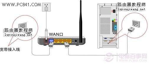 无线路由器与电脑连接示意图