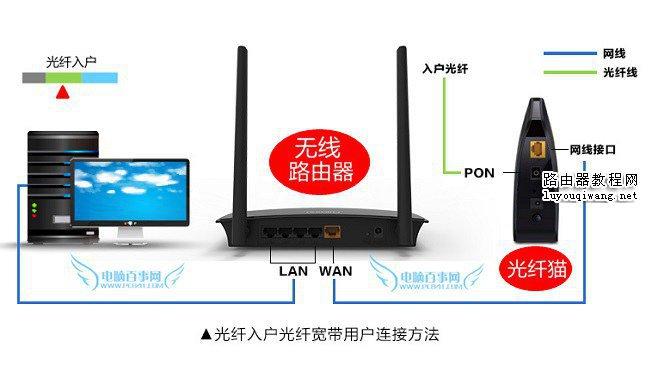 路由器网线怎么接 3种常见无线路由器网线连接方法