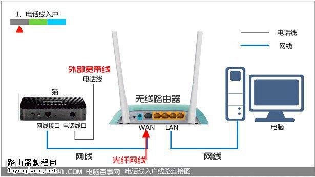 无线路由器安装步骤图片