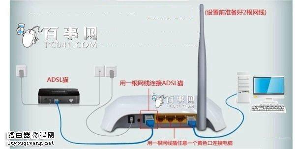 wifi路由器安装示意图